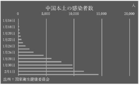 コロナの日本感染者数2月中旬で4,100人、SARSより甚大な影響の可能性も