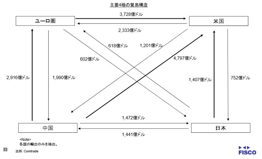 世界4極の貿易構造