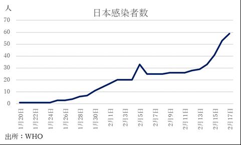 コロナの日本感染者数予想アップデート