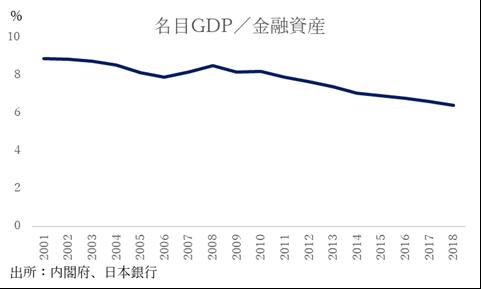 日本の生産性