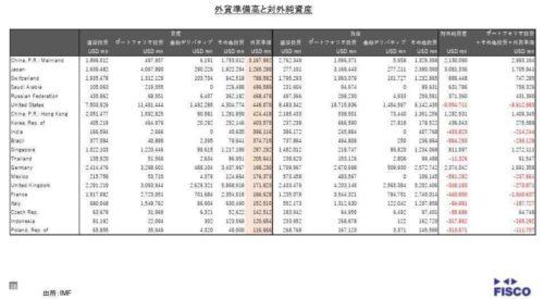 外貨準備高と対外純資産