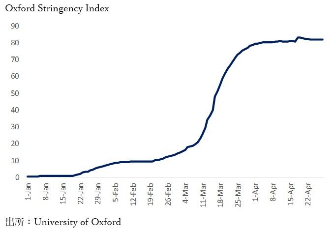 新型コロナウイルス対策の国際比較