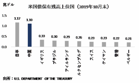 封じ込められている「中国の米国債売却」