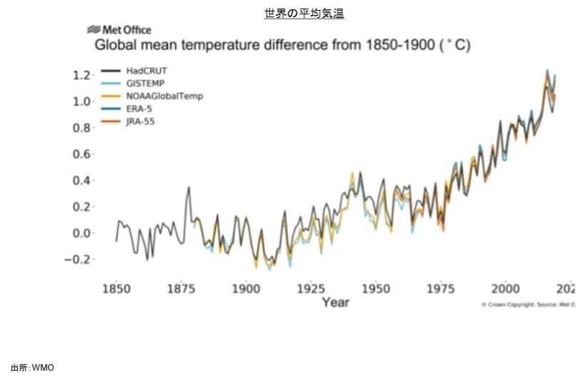 国毎に異なる気候変動の経済影響度