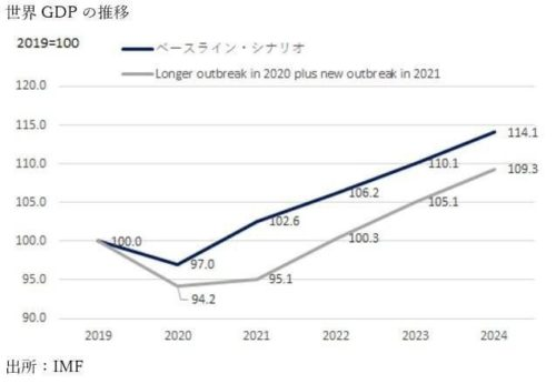 IMFのコロナシナリオと経済影響