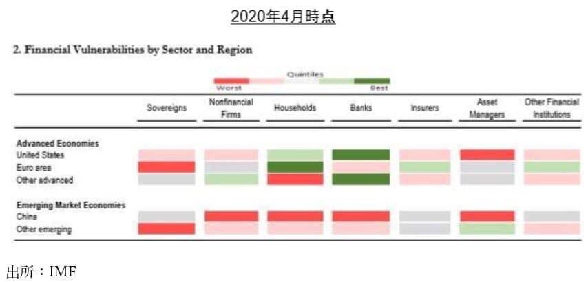 日銀、IMFによる金融脆弱性評価