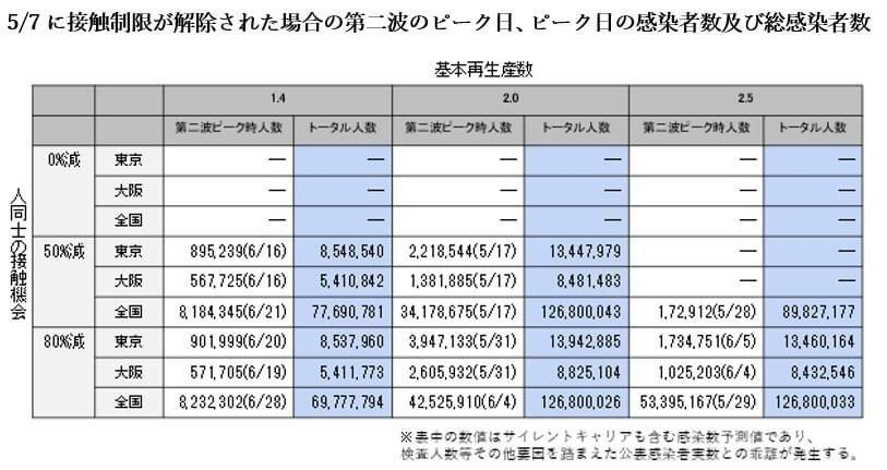 新型コロナウイルス感染者数推計(再陽性及び接触制限解除)