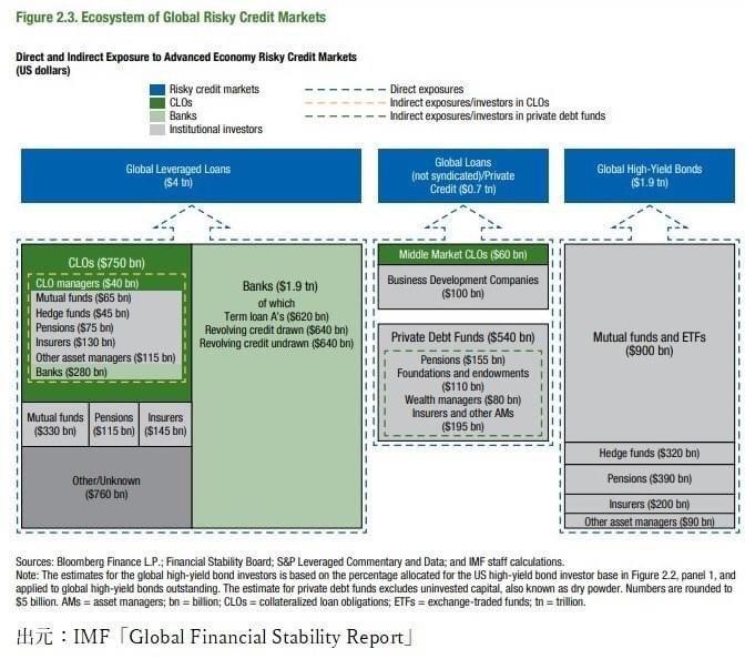 高リスククレジット市場のエコシステム