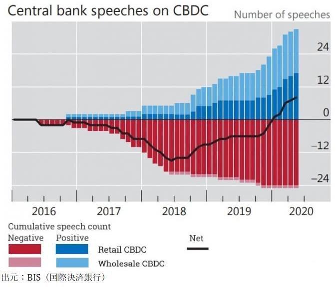 各国が前向きになってきた中央銀行デジタル通貨
