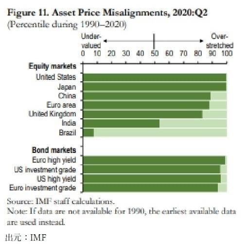 金融市場と実体経済の乖離は過去最高水準、IMFが警鐘