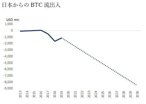 日本から10兆円弱の暗号資産が流出?