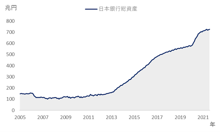 日本銀行総資産