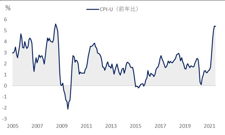 CPI-U(前年比)