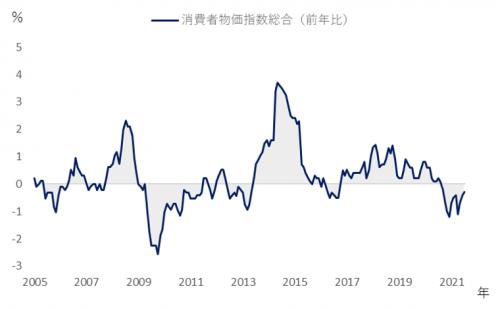消費者物価指数総合(前年比)